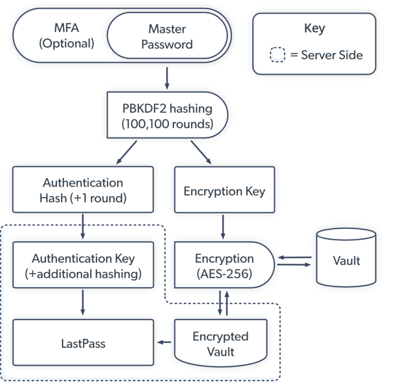 security Diagram